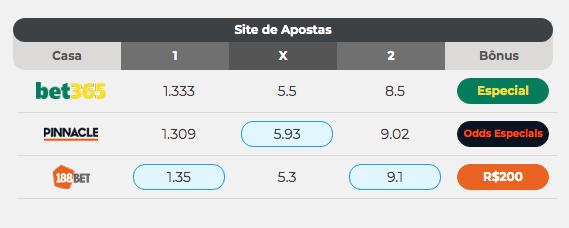 site de apostas com melhores odds brasil